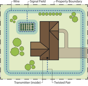 Basic Perimeter System With a garden or pool loop, or you can protect any other area you like.
